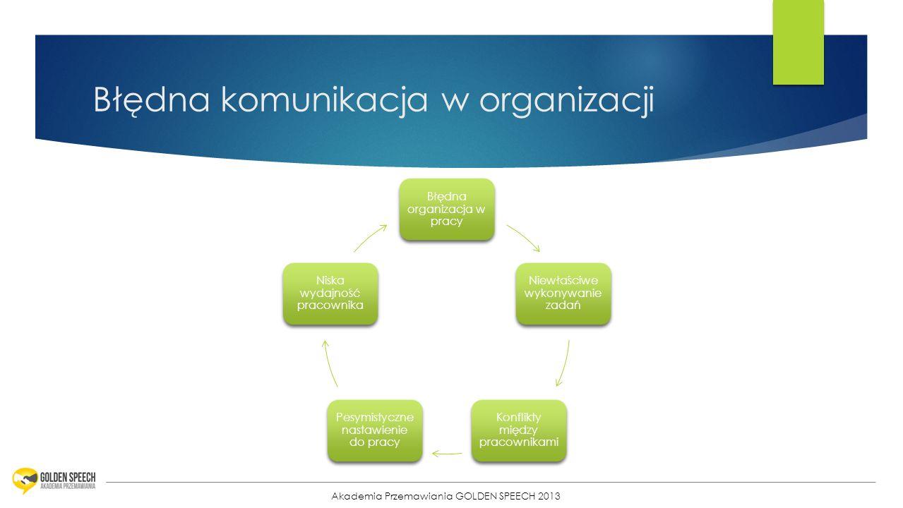 Błędna komunikacja w organizacji