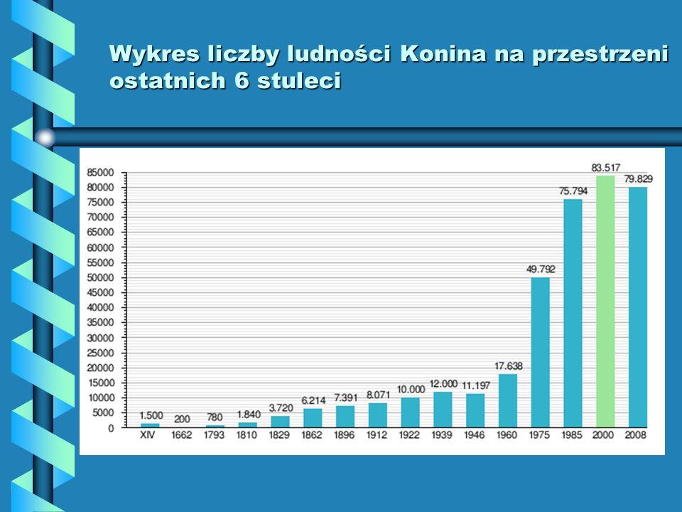 Wykres liczby ludności Konina na przestrzeni ostatnich 6 stuleci