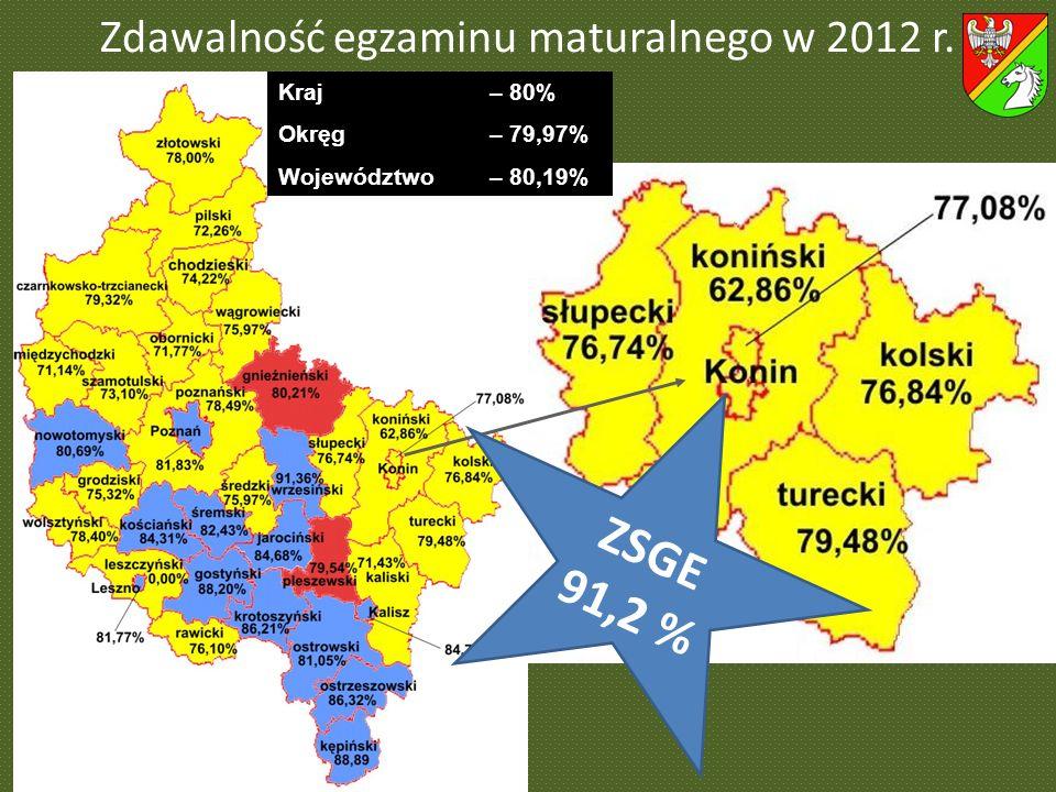 Zdawalność egzaminu maturalnego w 2012 r.