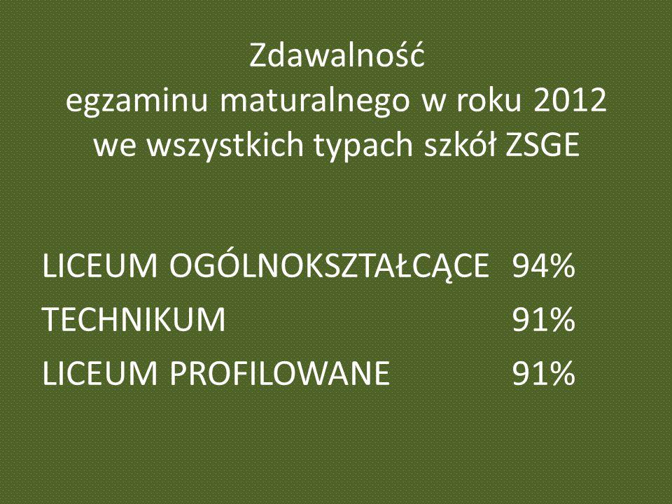 Zdawalność egzaminu maturalnego w roku 2012 we wszystkich typach szkół ZSGE