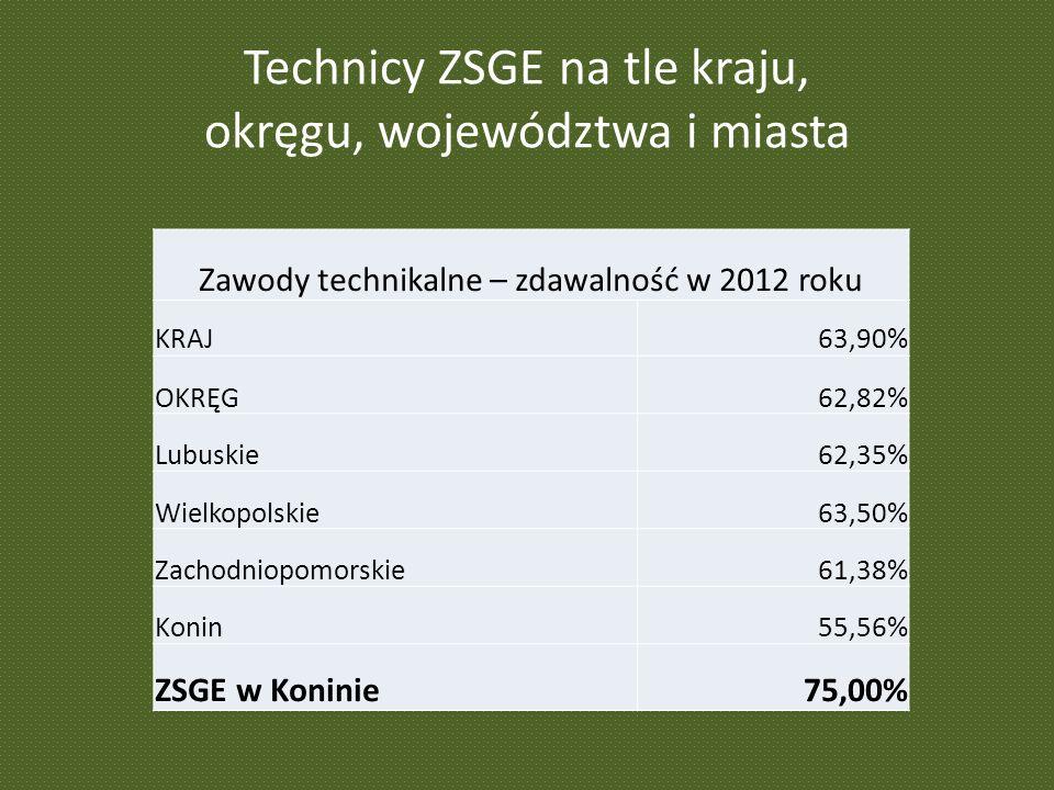 Technicy ZSGE na tle kraju, okręgu, województwa i miasta