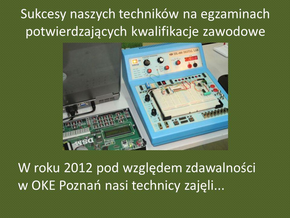 Sukcesy naszych techników na egzaminach potwierdzających kwalifikacje zawodowe