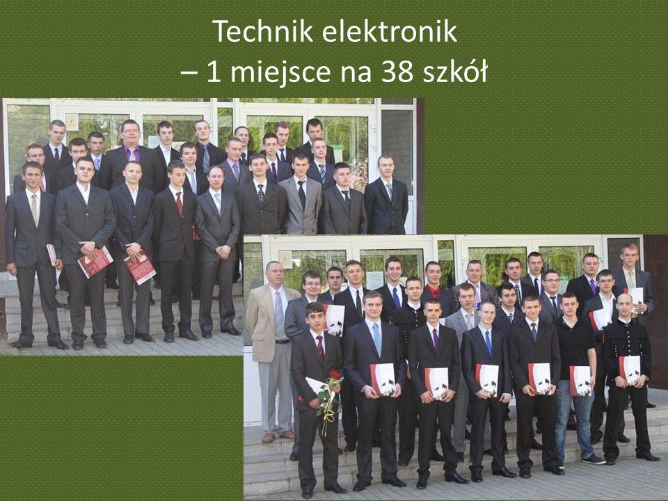 Technik elektronik – 1 miejsce na 38 szkół