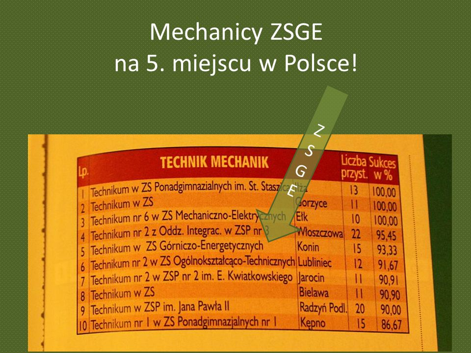 Mechanicy ZSGE na 5. miejscu w Polsce!