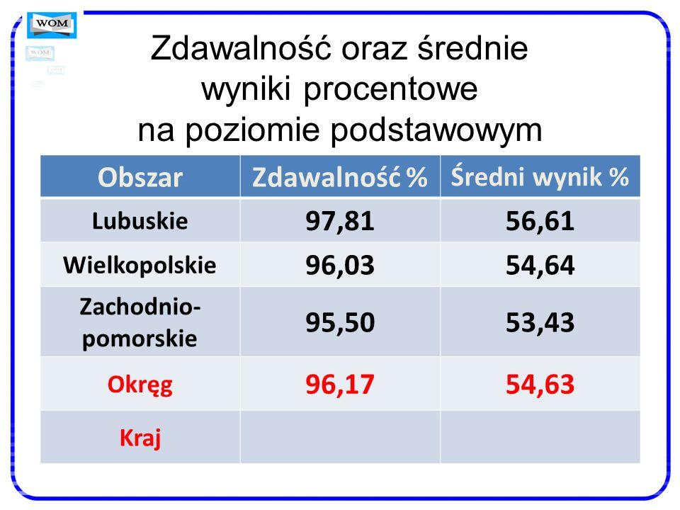 Zdawalność oraz średnie wyniki procentowe na poziomie podstawowym