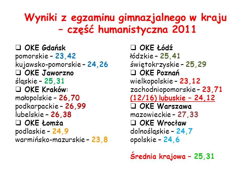 Wyniki z egzaminu gimnazjalnego w kraju – część humanistyczna 2011