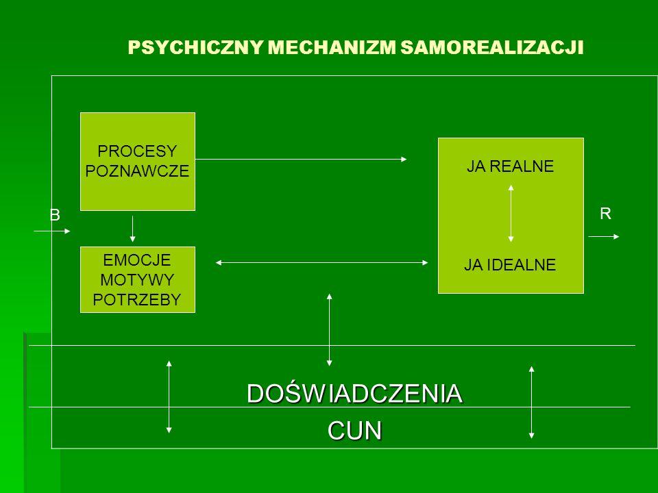 PSYCHICZNY MECHANIZM SAMOREALIZACJI