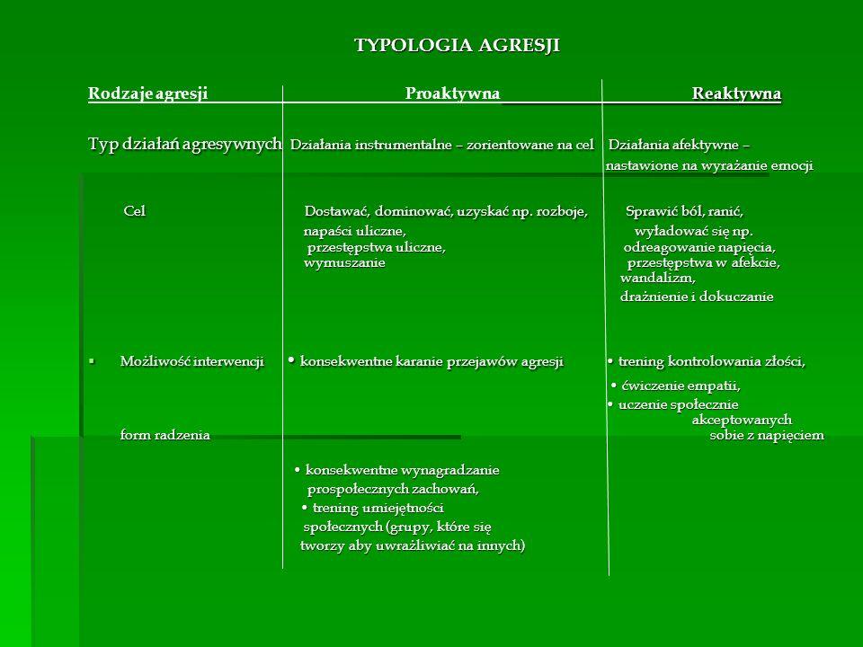 TYPOLOGIA AGRESJI Rodzaje agresji Proaktywna Reaktywna