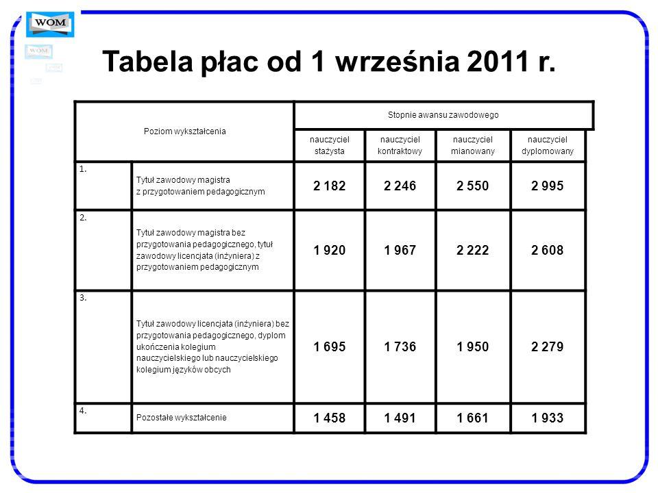 Tabela płac od 1 września 2011 r.