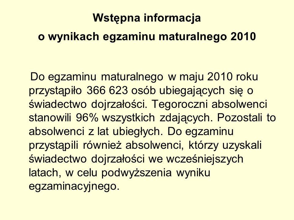 Wstępna informacja o wynikach egzaminu maturalnego 2010