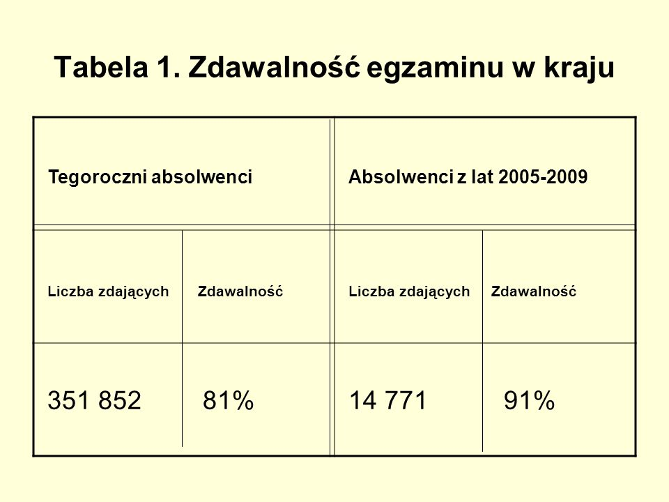 Tabela 1. Zdawalność egzaminu w kraju
