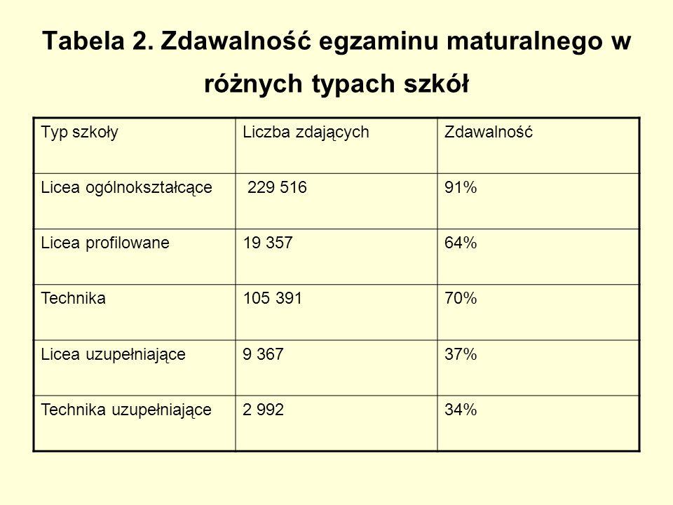 Tabela 2. Zdawalność egzaminu maturalnego w różnych typach szkół