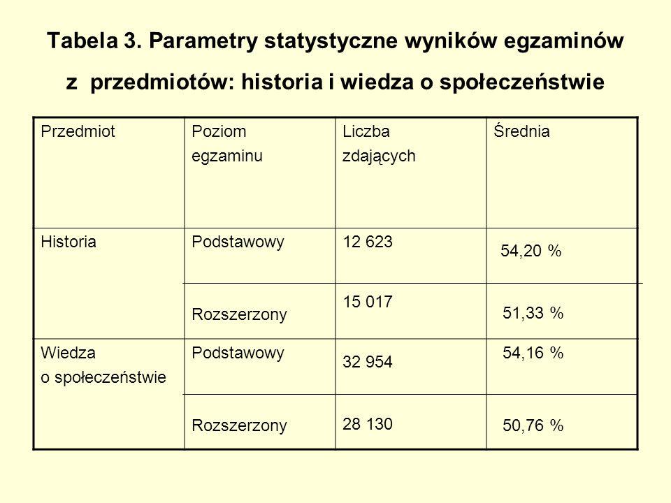 Tabela 3. Parametry statystyczne wyników egzaminów z przedmiotów: historia i wiedza o społeczeństwie