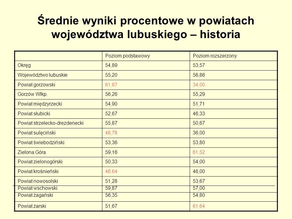Średnie wyniki procentowe w powiatach województwa lubuskiego – historia