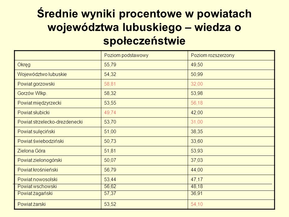 Średnie wyniki procentowe w powiatach województwa lubuskiego – wiedza o społeczeństwie