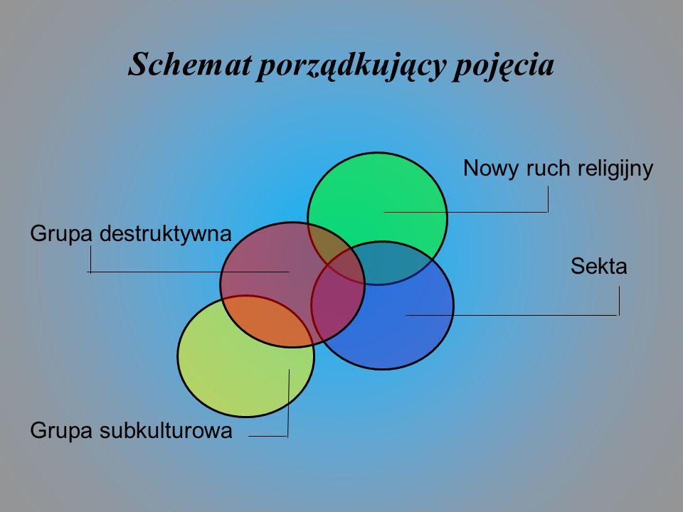Schemat porządkujący pojęcia
