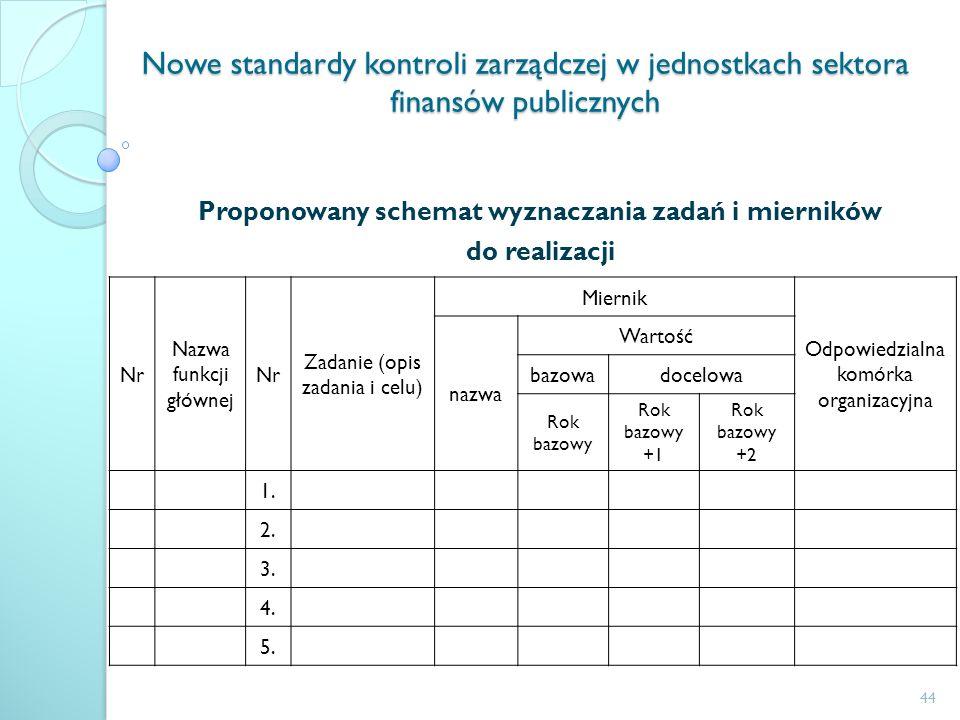 Proponowany schemat wyznaczania zadań i mierników do realizacji