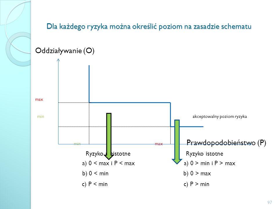 Dla każdego ryzyka można określić poziom na zasadzie schematu