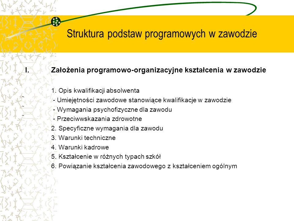 Struktura podstaw programowych w zawodzie