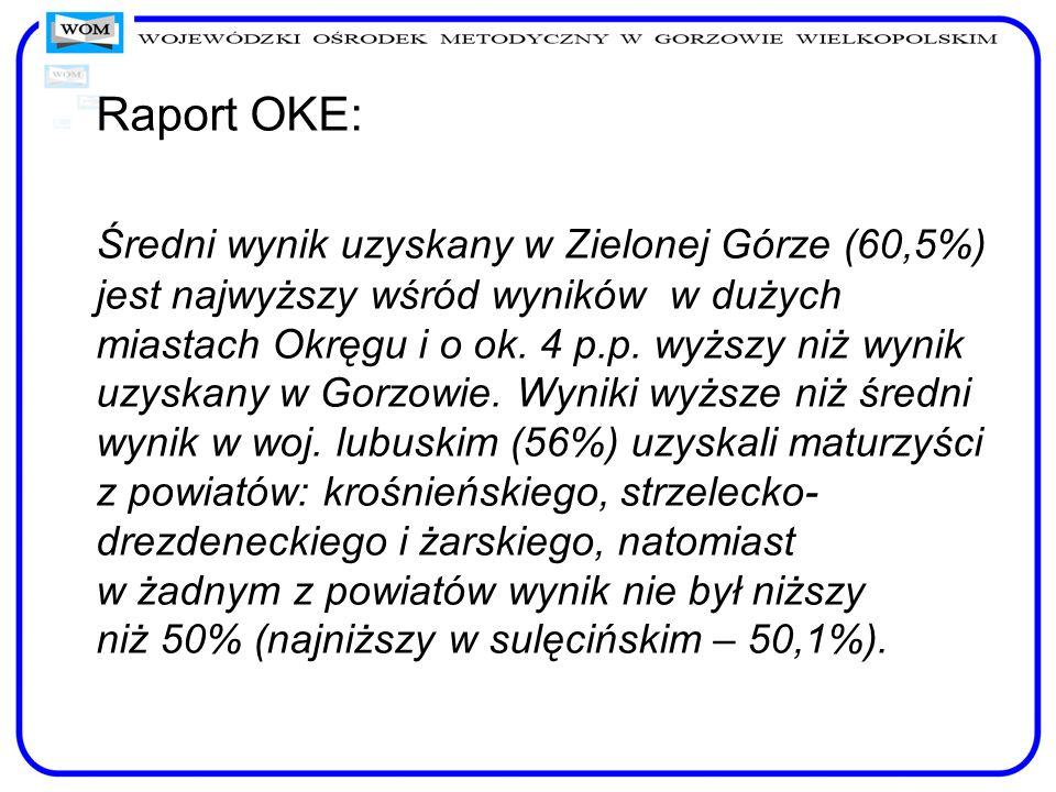 Raport OKE: Średni wynik uzyskany w Zielonej Górze (60,5%) jest najwyższy wśród wyników w dużych miastach Okręgu i o ok.