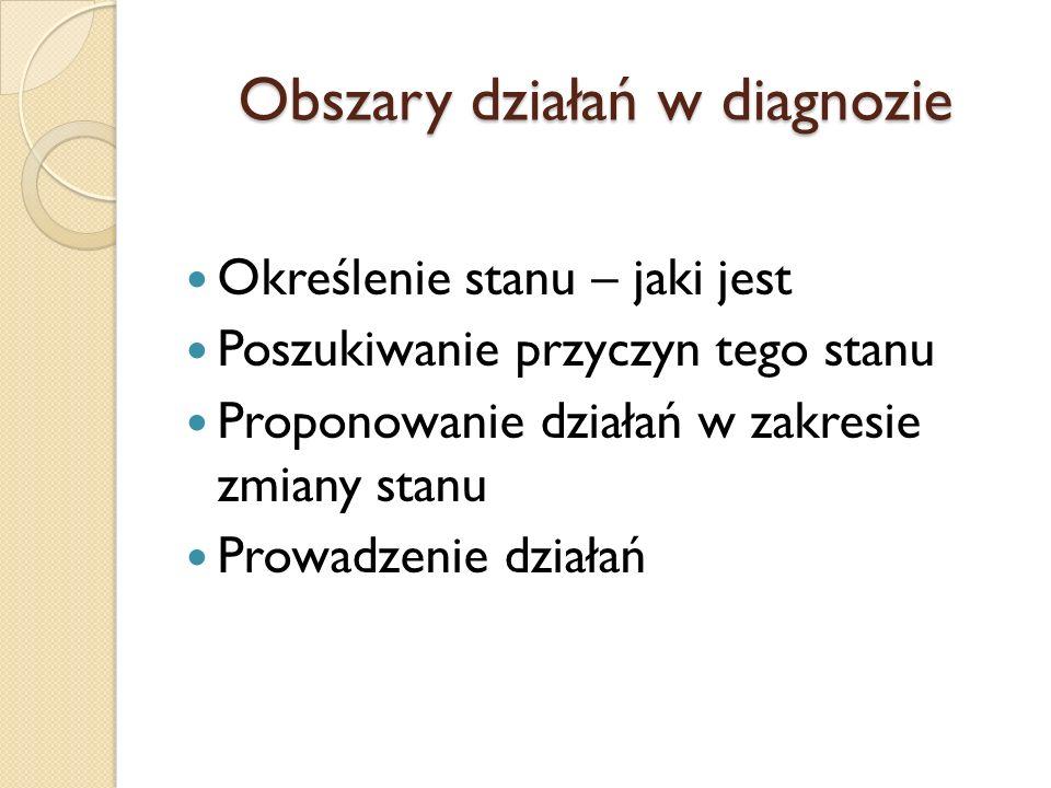Obszary działań w diagnozie