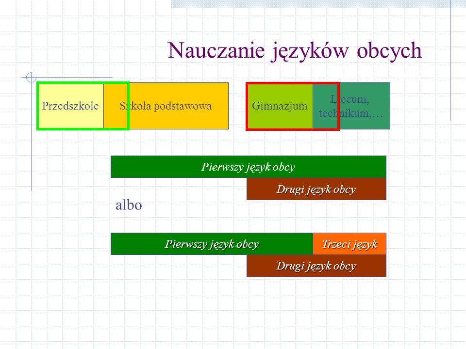 Nauczanie języków obcych czerwiec 2008