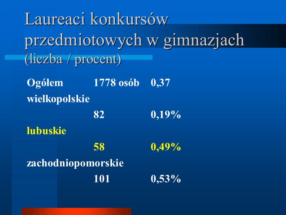 Laureaci konkursów przedmiotowych w gimnazjach (liczba / procent)