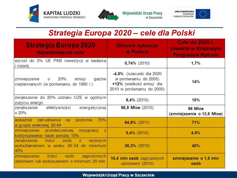 Strategia Europa 2020 – cele dla Polski