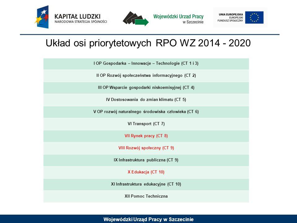 Układ osi priorytetowych RPO WZ 2014 - 2020