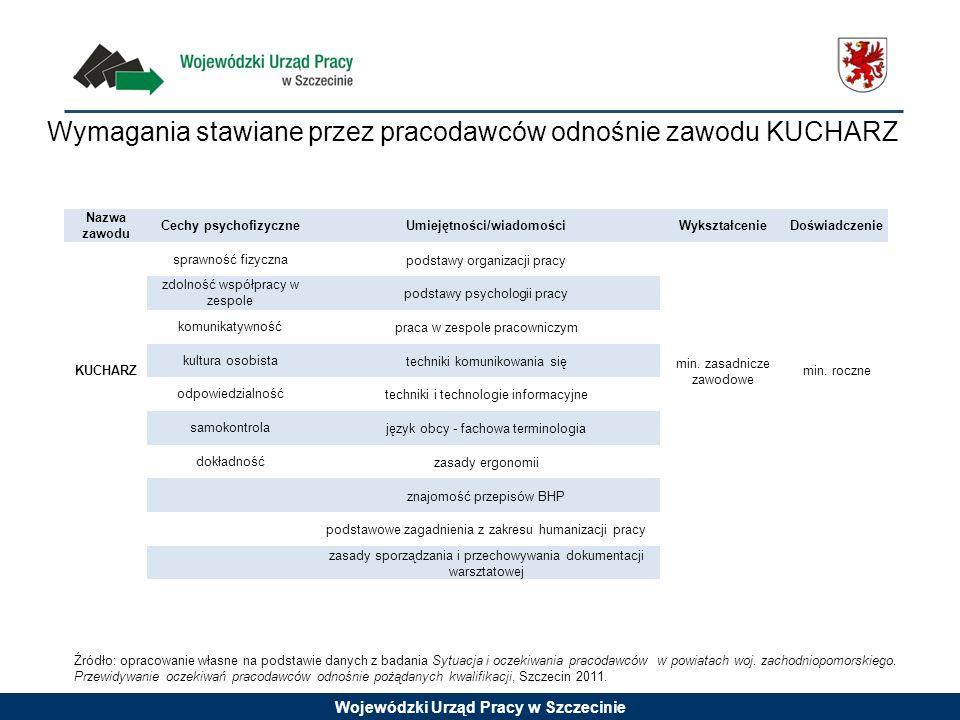 Wymagania stawiane przez pracodawców odnośnie zawodu KUCHARZ