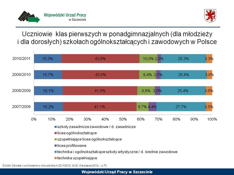 Uczniowie klas pierwszych w ponadgimnazjalnych (dla młodzieży i dla dorosłych) szkołach ogólnokształcących i zawodowych w Polsce