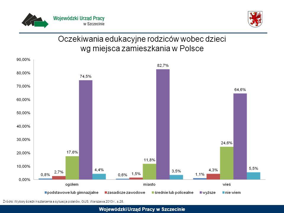 Oczekiwania edukacyjne rodziców wobec dzieci wg miejsca zamieszkania w Polsce