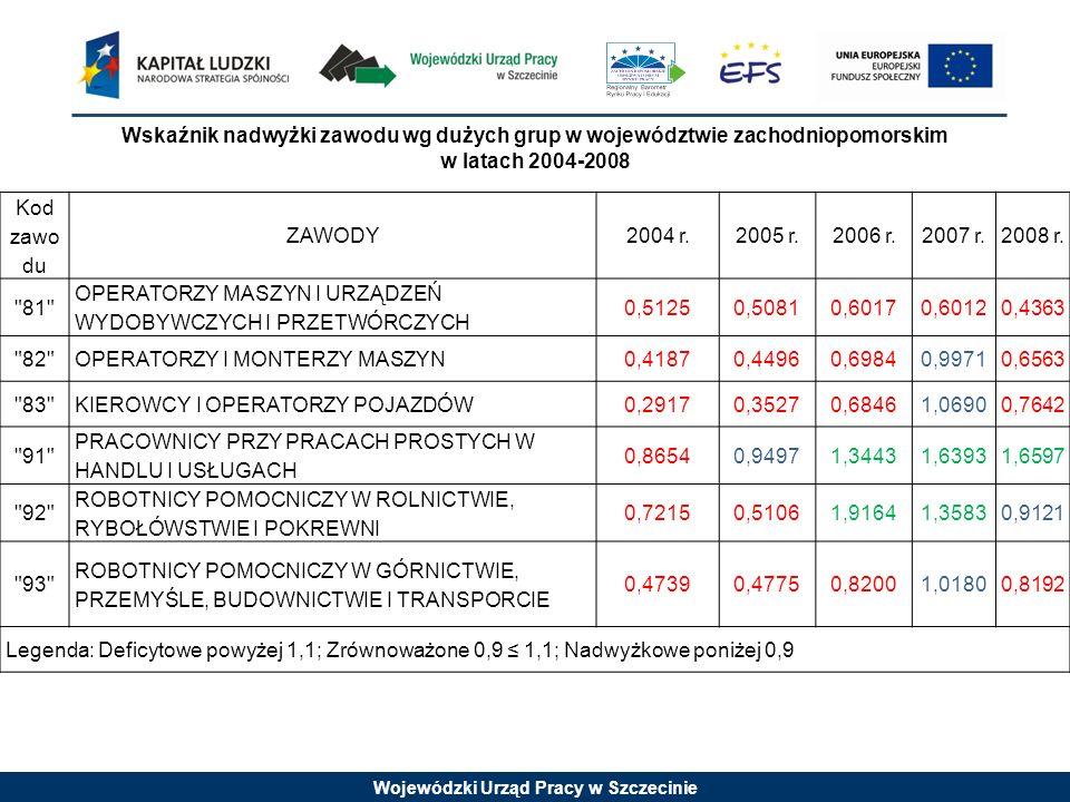 Wskaźnik nadwyżki zawodu wg dużych grup w województwie zachodniopomorskim w latach 2004-2008