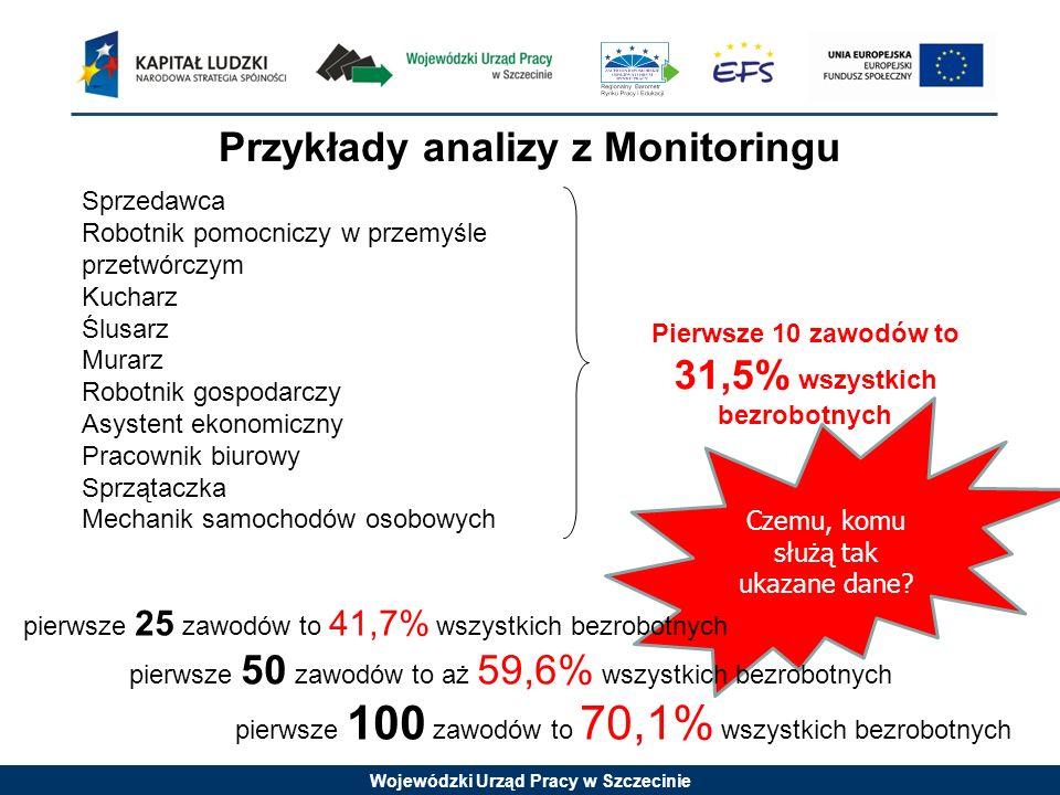 Przykłady analizy z Monitoringu
