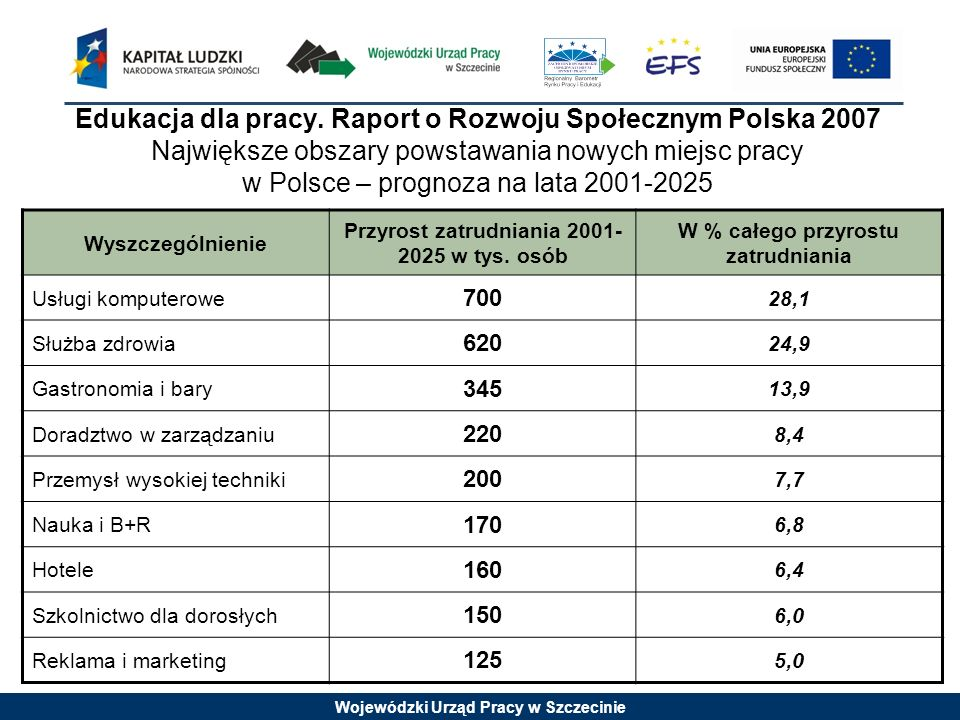 Edukacja dla pracy. Raport o Rozwoju Społecznym Polska 2007 Największe obszary powstawania nowych miejsc pracy w Polsce – prognoza na lata 2001-2025
