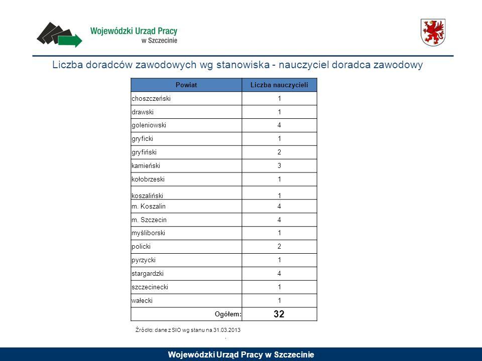 Liczba doradców zawodowych wg stanowiska - nauczyciel doradca zawodowy