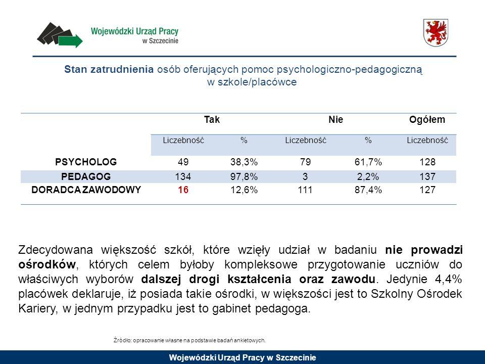 Stan zatrudnienia osób oferujących pomoc psychologiczno-pedagogiczną w szkole/placówce