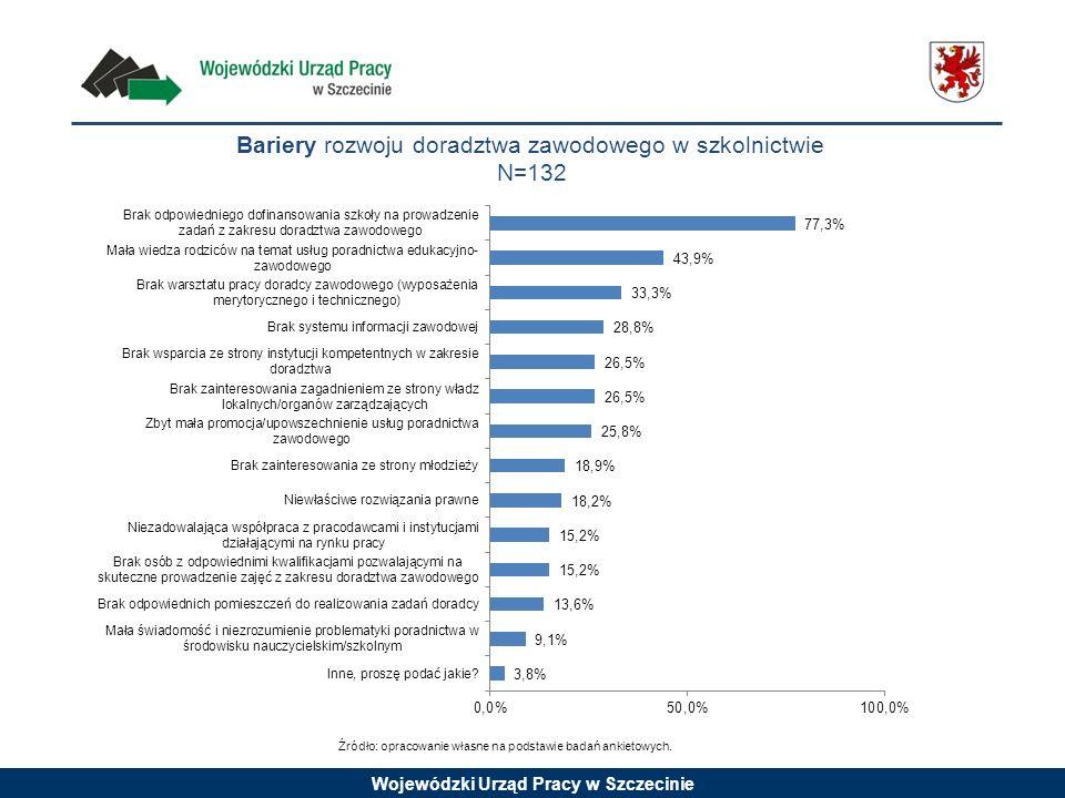 Bariery rozwoju doradztwa zawodowego w szkolnictwie N=132