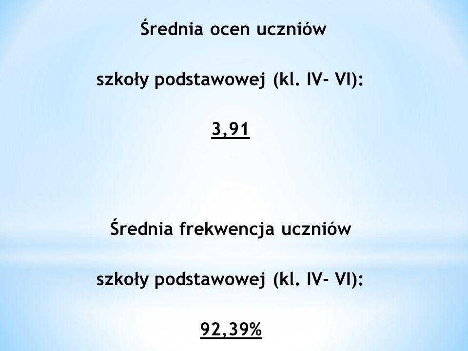 Średnia ocen uczniów szkoły podstawowej (kl