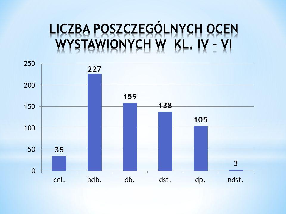 LICZBA POSZCZEGÓLNYCH OCEN WYSTAWIONYCH W KL. IV - VI