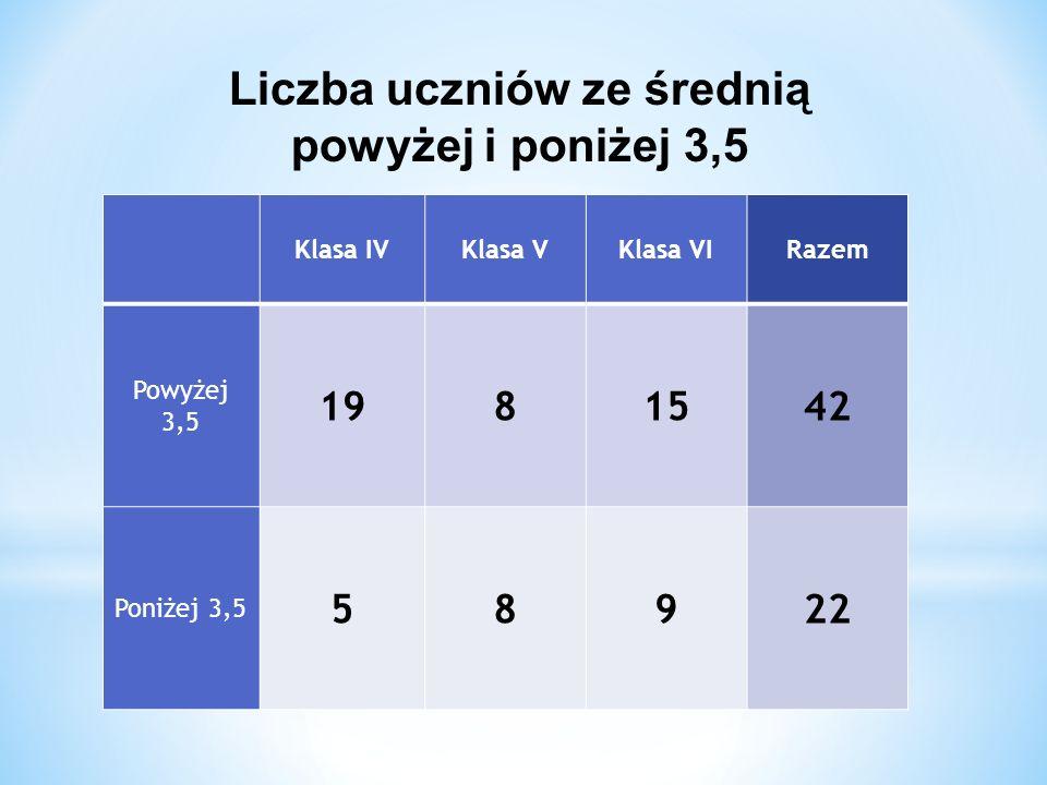 Liczba uczniów ze średnią