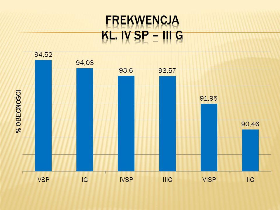FREKWENCJA KL. Iv SP – III G