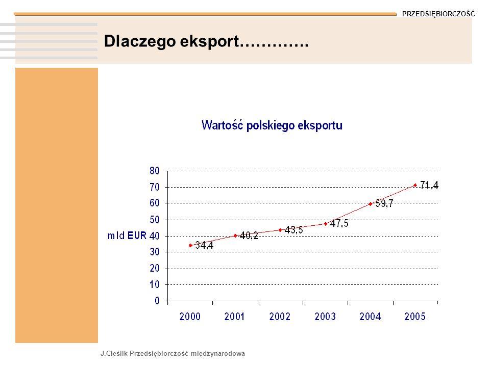 Dlaczego eksport…………. J.Cieślik Przedsiębiorczość międzynarodowa