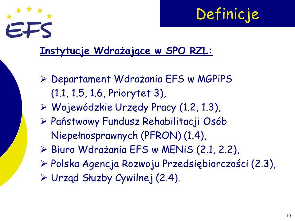Definicje Instytucje Wdrażające w SPO RZL: