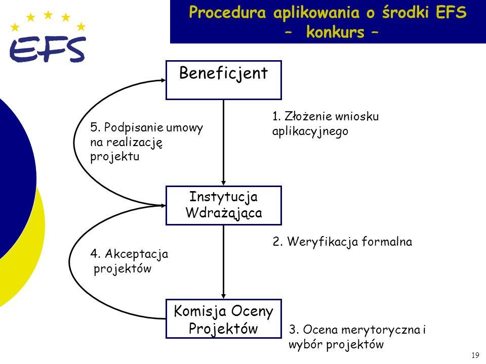 Procedura aplikowania o środki EFS – konkurs –