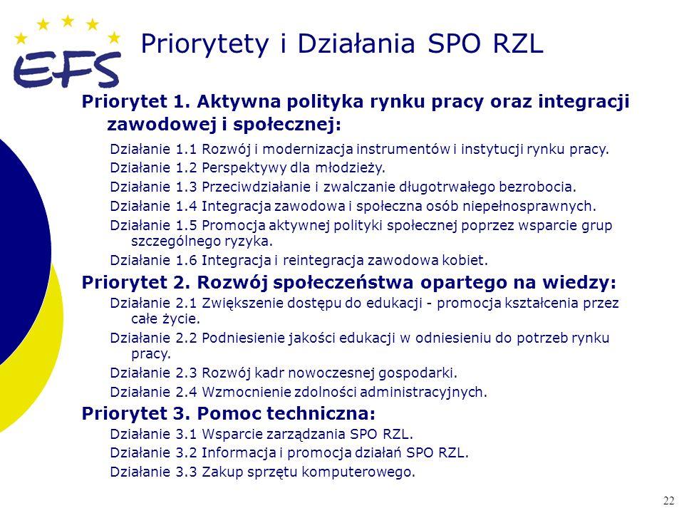 Priorytety i Działania SPO RZL