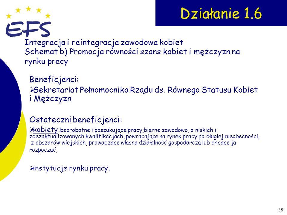Działanie 1.6 Integracja i reintegracja zawodowa kobiet Schemat b) Promocja równości szans kobiet i mężczyzn na rynku pracy.