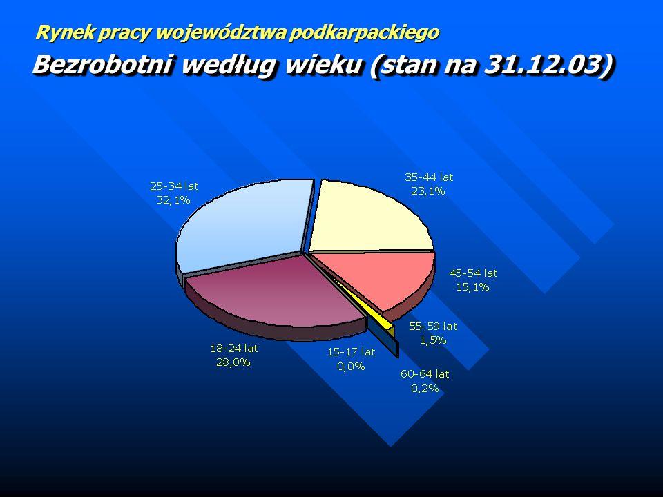 Bezrobotni według wieku (stan na 31.12.03)
