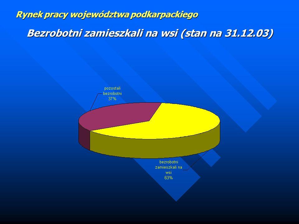 Bezrobotni zamieszkali na wsi (stan na 31.12.03)