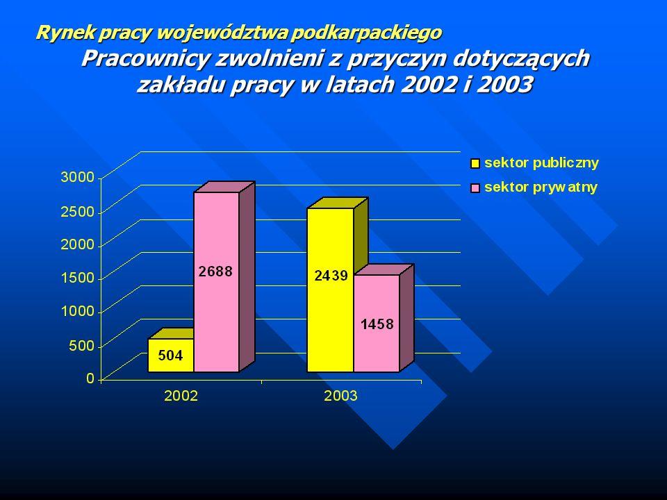 Pracownicy zwolnieni z przyczyn dotyczących zakładu pracy w latach 2002 i 2003